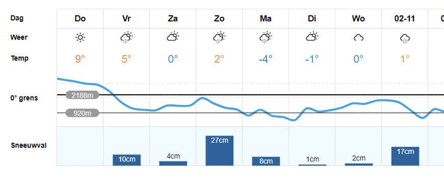 Sneeuw verwacht in FLachau