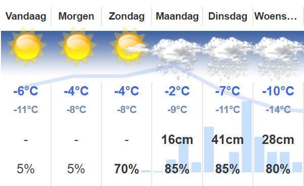 Sneeuw voorspeld in Montafon