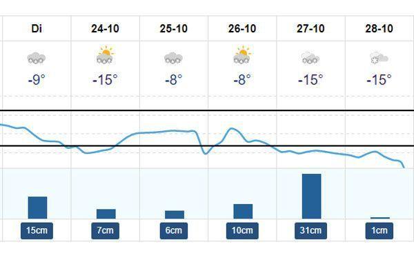 sneeuwverwachting Solden