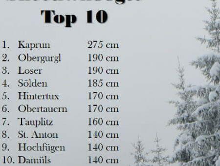 #SneeuwTop10 Oostenrijk – 12 december 2017