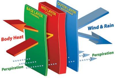 Een thermobroek houdt je warm en zorgt voor de juiste vocht regulatie