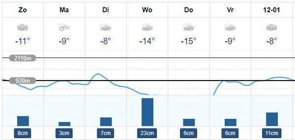 Weer flachau - januari - sneeu