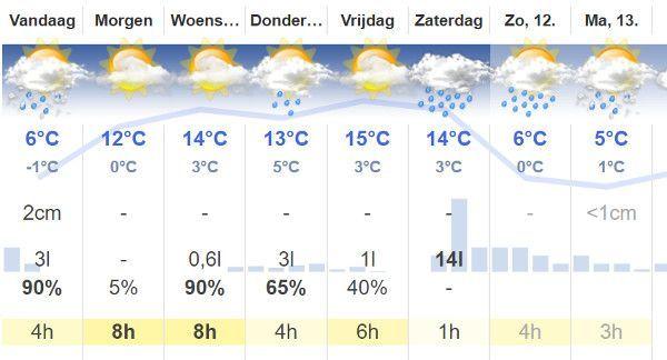 weersvoorspelling 6 mei