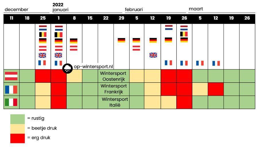 Wat zijn drukke en rustige weken voor wintersport 2022?
